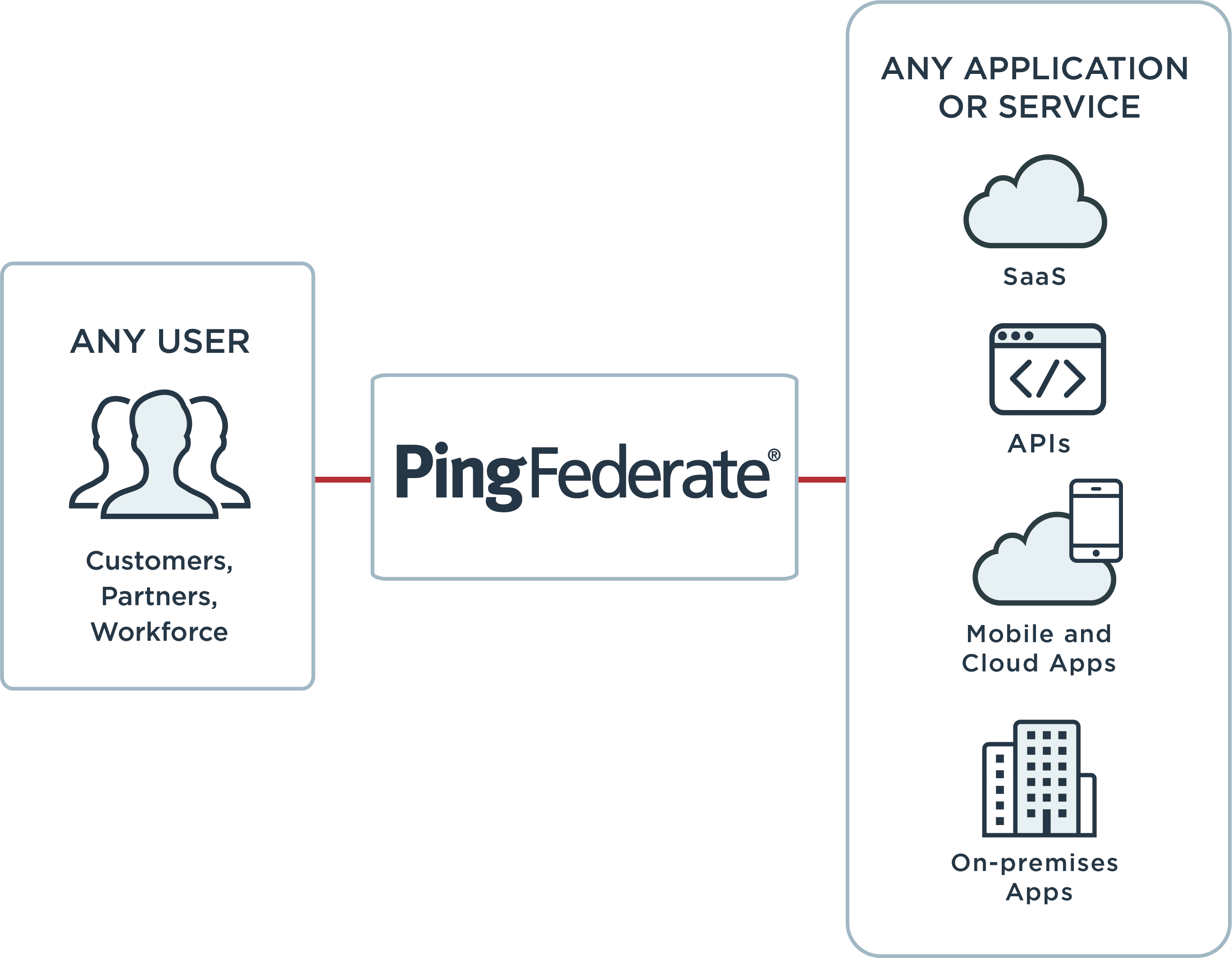 Using PingFederate, any user can connect to any application or service.