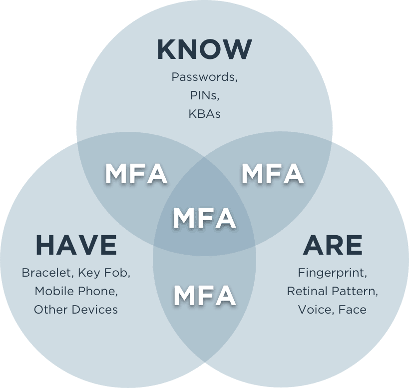 What is MFA diagram
