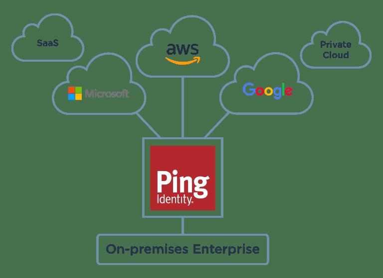 Ping: On-premises Enterprise to cloud