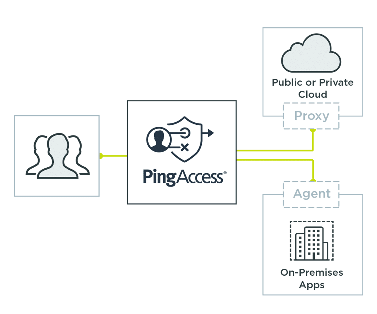 PingAccess provides multiple ways to integrate.