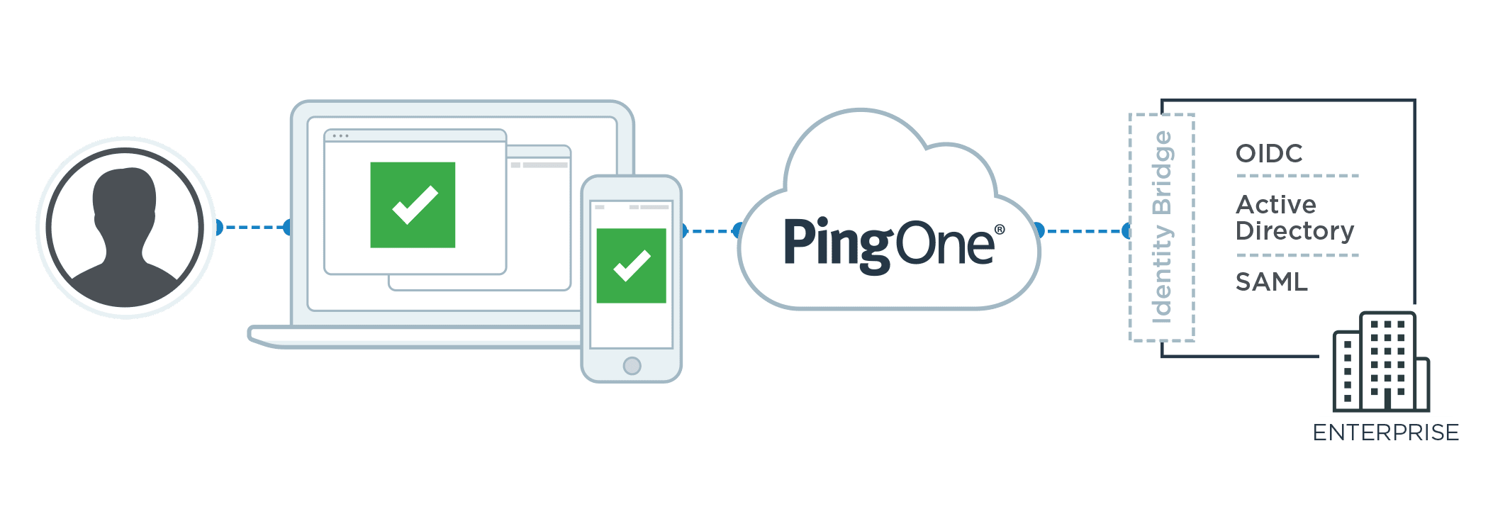 Connect all of your user identities to any application they require.