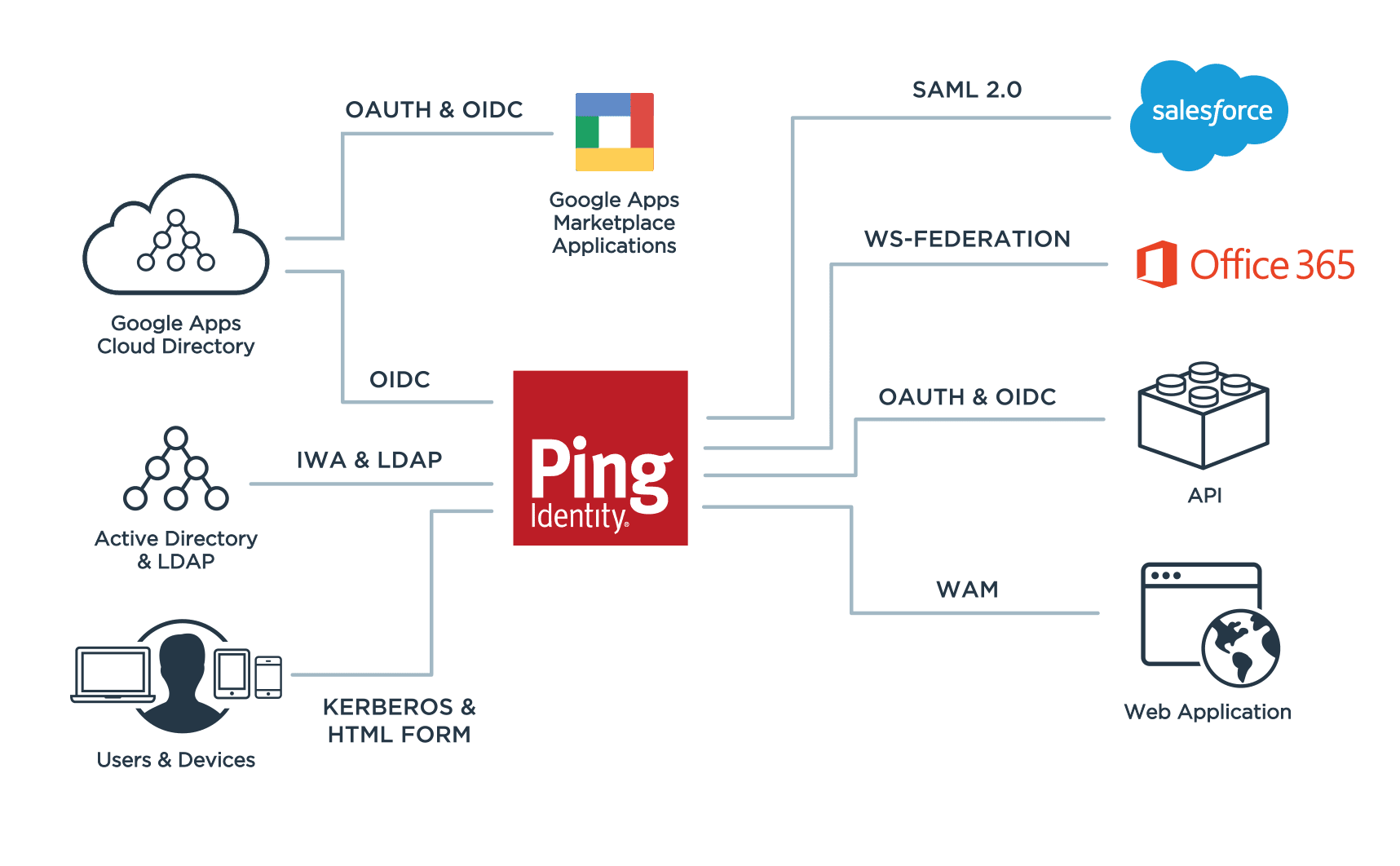 Demonstrates how Ping Identity provides several different APIs so that you can customize the product to suit all your SaaS, web, mobile and legacy apps.