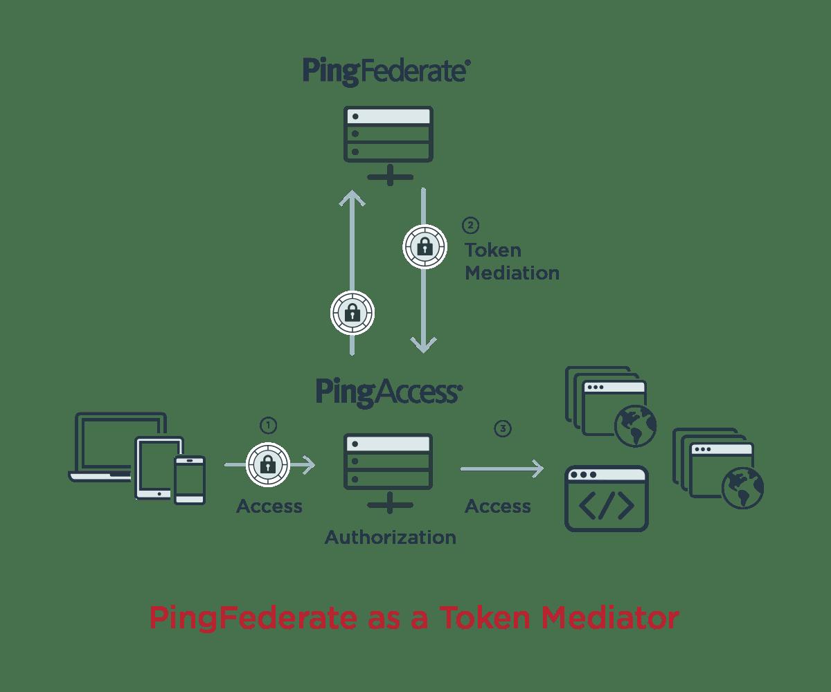 Ping Federate as a token mediator.