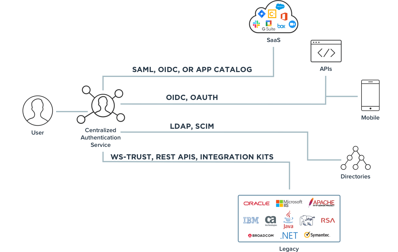 Diagram showing how single sign-on works