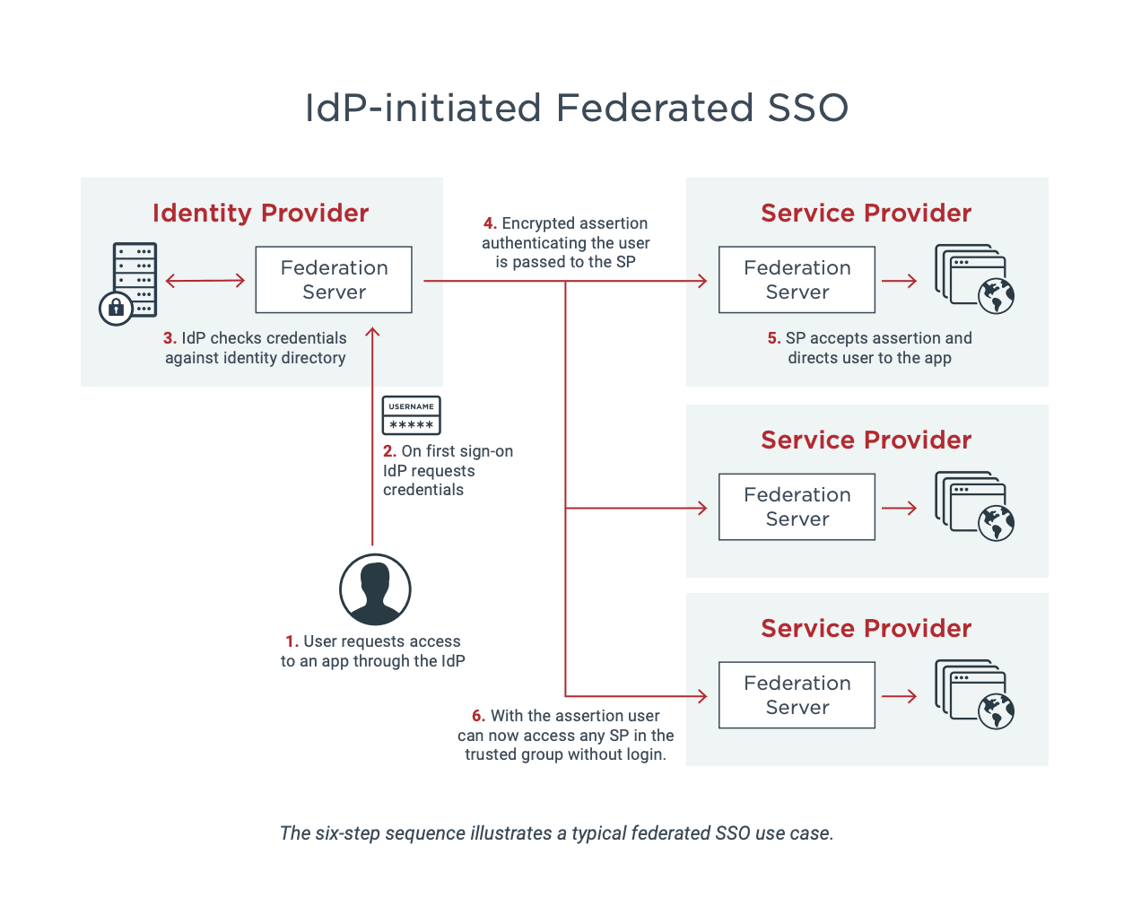This six-step sequence illustrates a typical federated SSO use case.