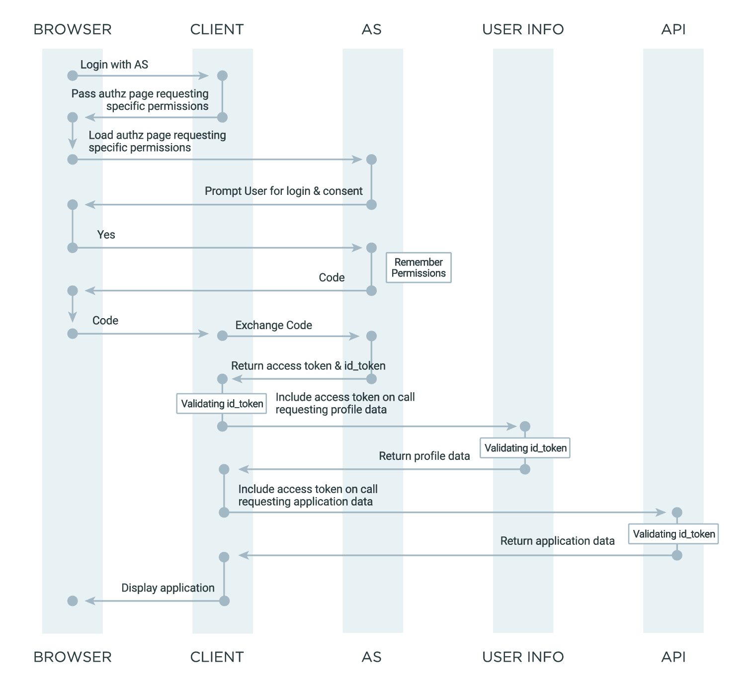 A diagram outlining an example of a typical Connect flow.