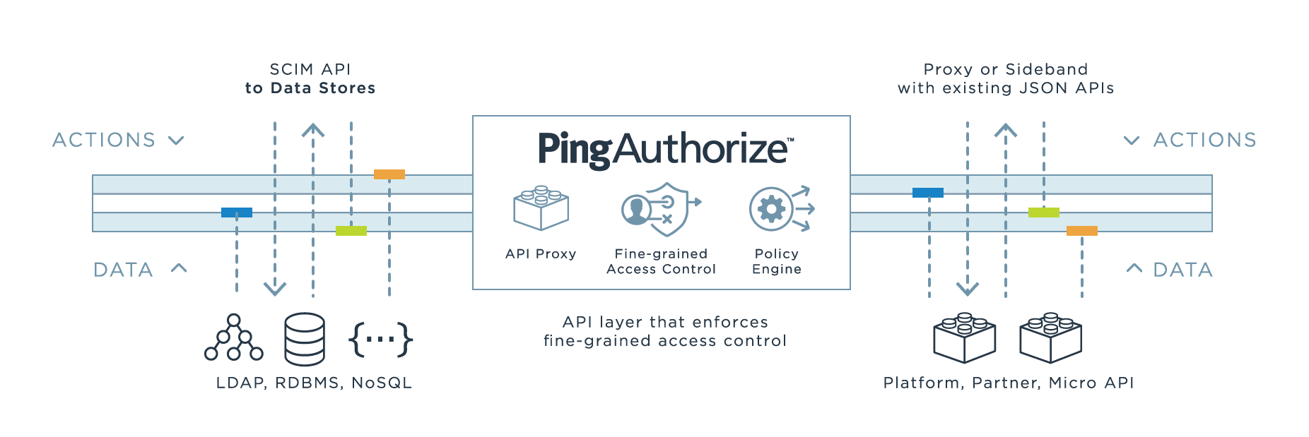 Diagram illustrating PingAuthorize and the API layer that enforces fine-grained access control