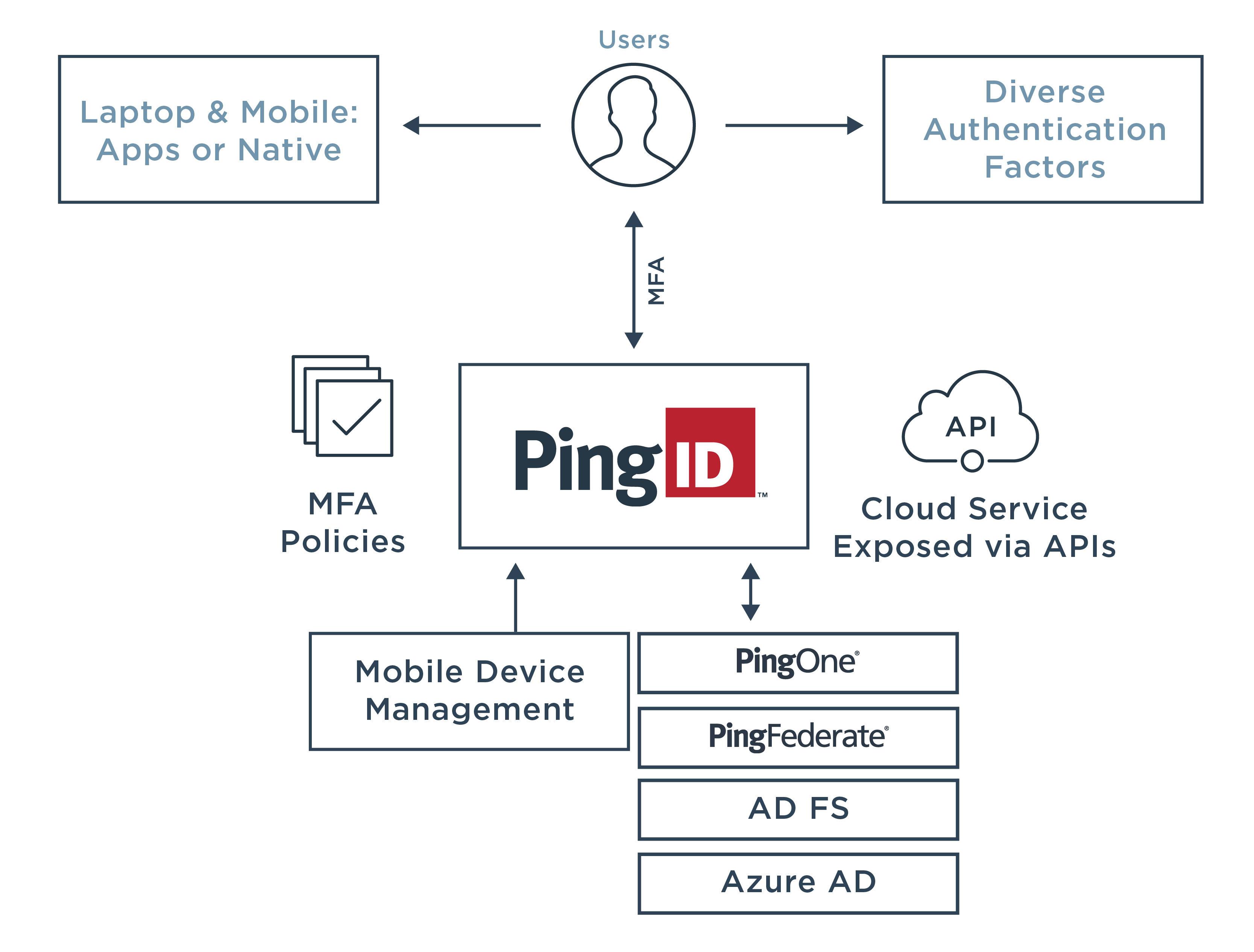 Diagram illustrating PingID methods