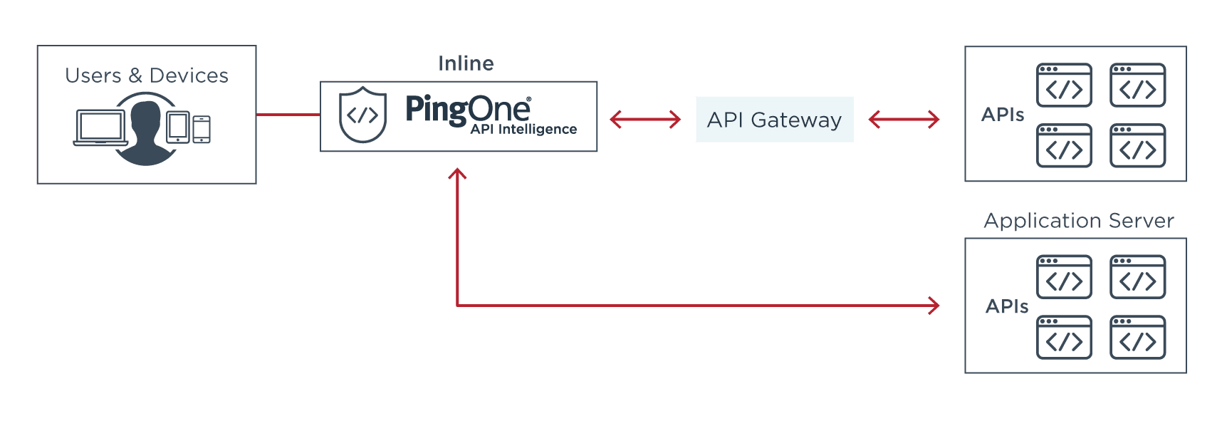 Inline Deployment of PingOne API Intelligence with an API Gateway or Application Server