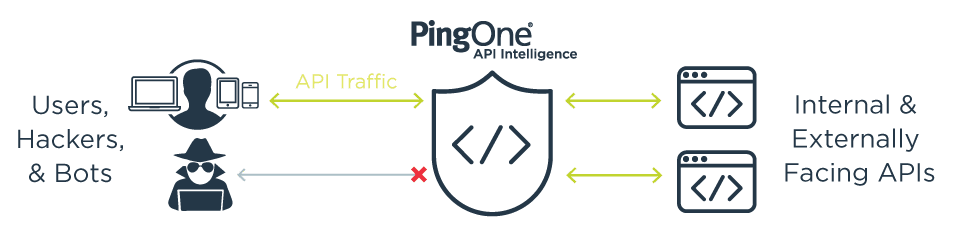 PingOne API Intelligence delivers deep insight into API activity to help protect API infrastructures