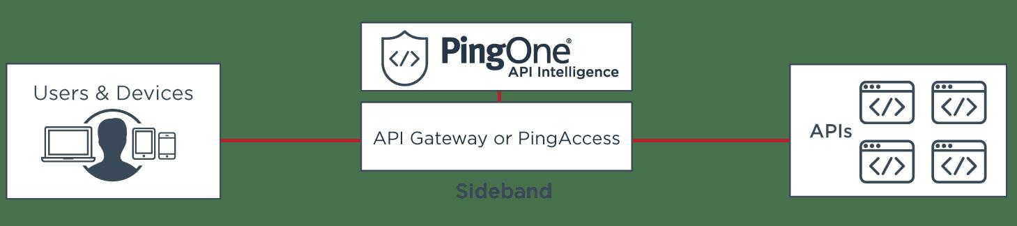 Sideband Deployment of PingOne API Intelligence