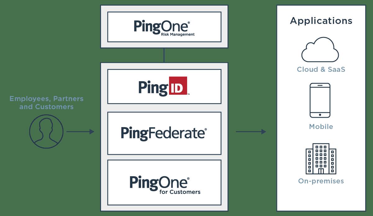 PingOne Risk diagram