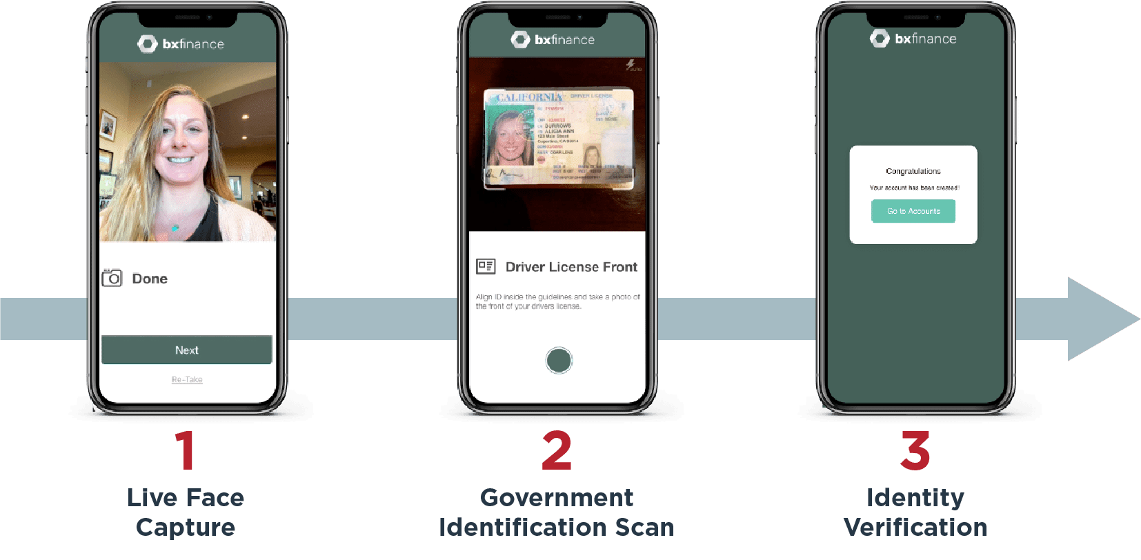 image showing steps for identity verification on a mobile phone