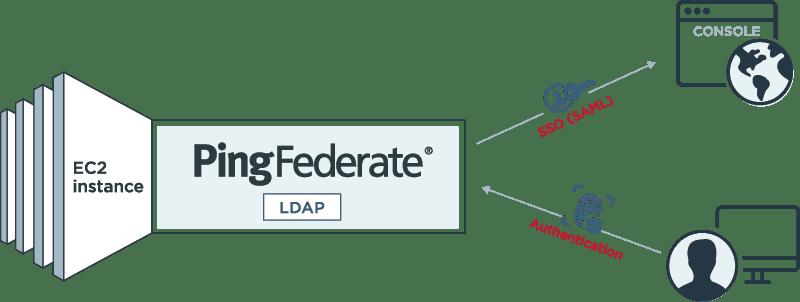 PingFederate Sample Integration Diagram