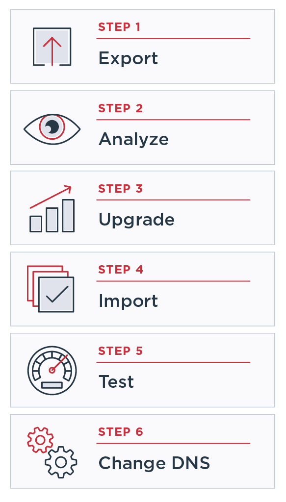 steps to migrate