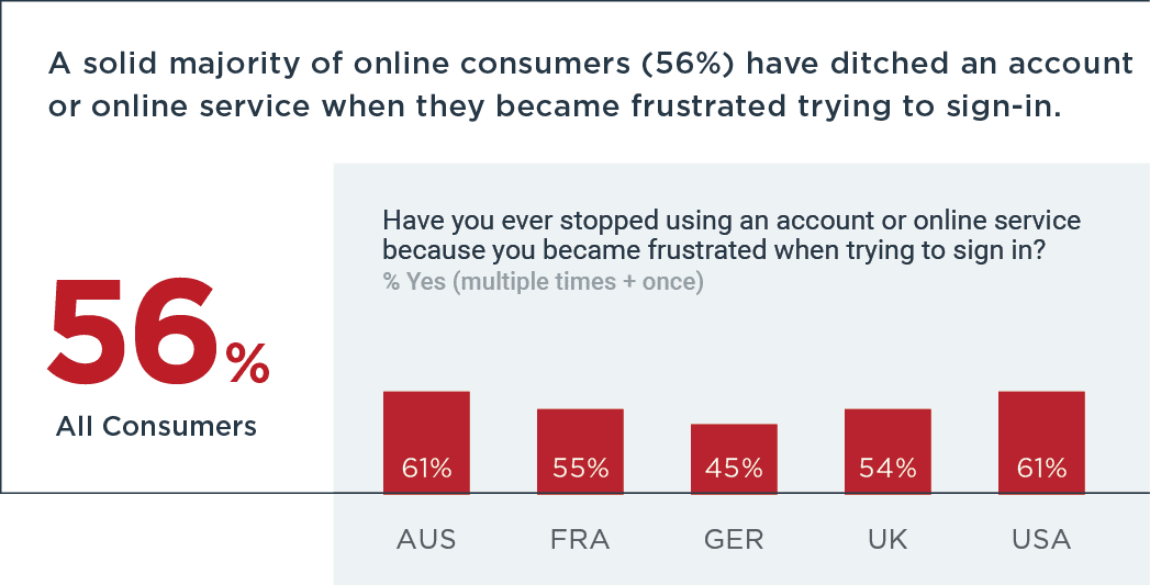 56% of all consumers have ditched an account