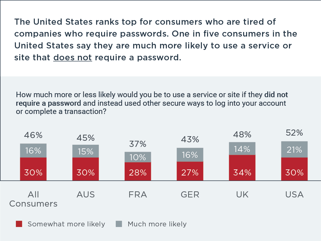 US consumers tired of password requirements