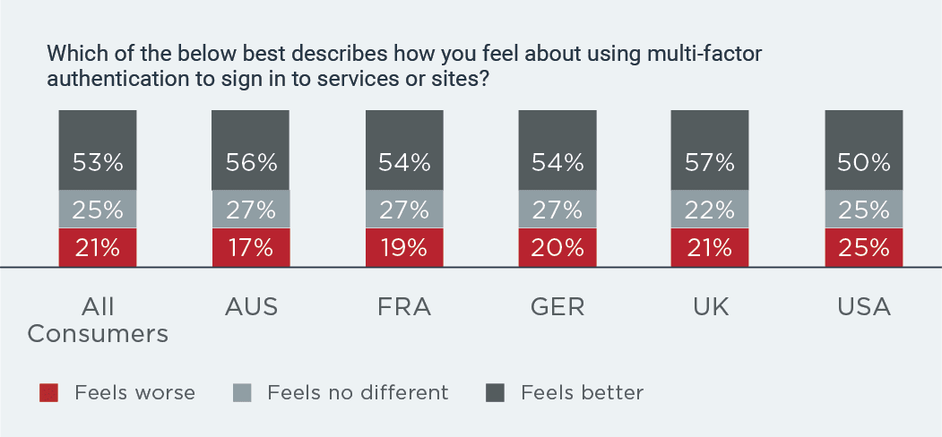 Consumer feelings about using MFA