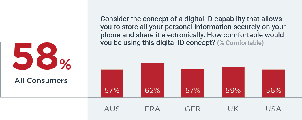 58% comfortable with idea of digital identity