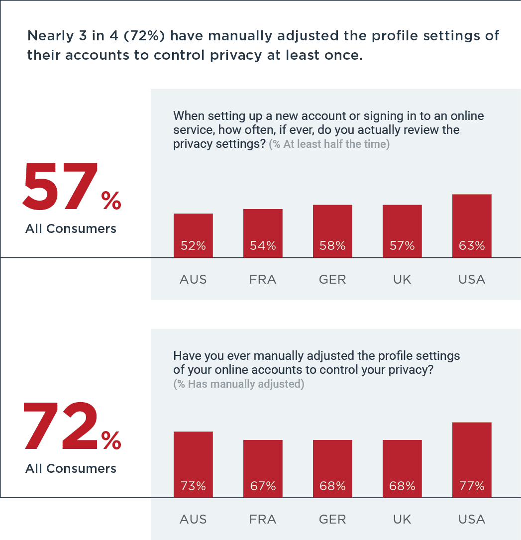 72% have manually adjusted profile
