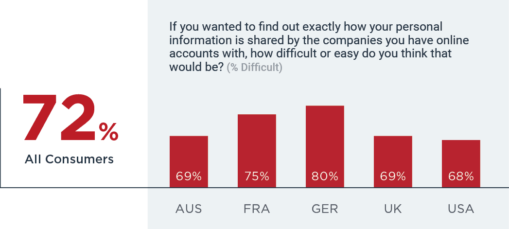 72% think it is easy to find out how personal info is shared
