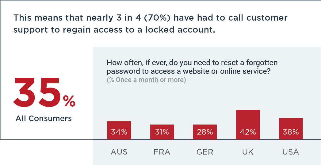 35% of all consumers have had to reset a password at least once a month