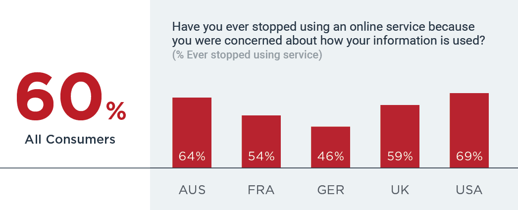 60% stopped using service due to concerns about how information used