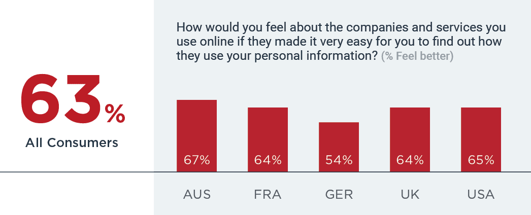 63% feel better about companies that make it easy to find out how personal information used