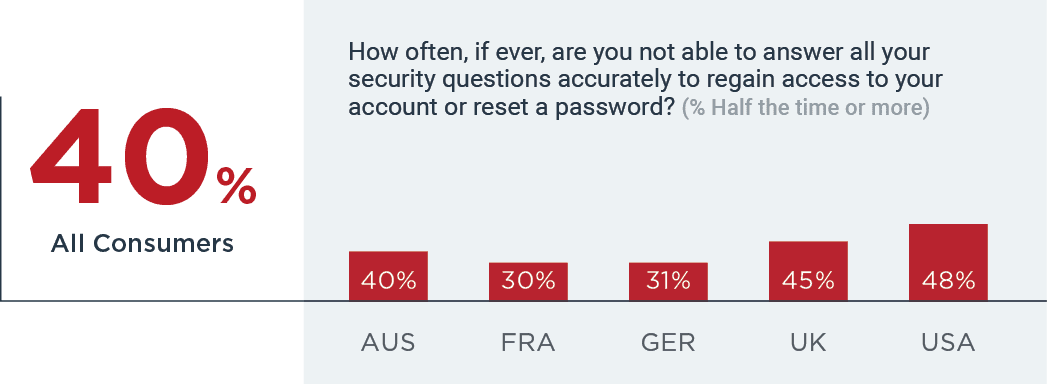 40% forget answer to their security question