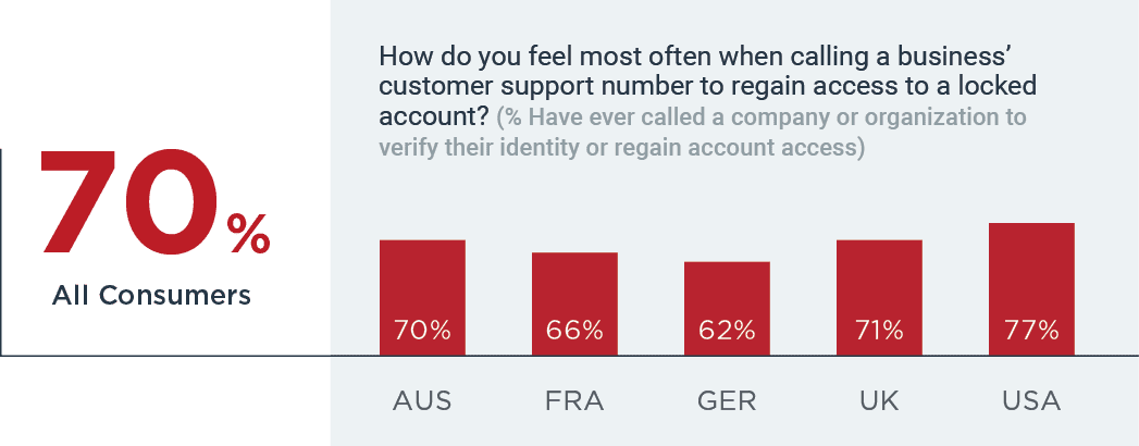 70% have had to call to verify identity