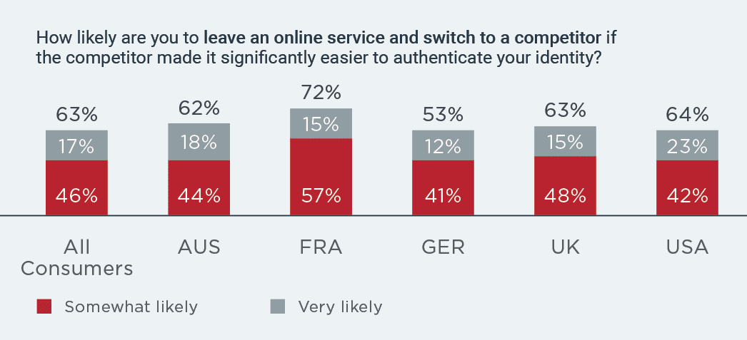 How likely are you to leave an online service
