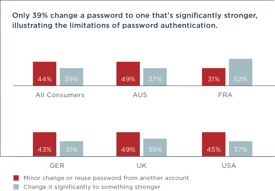 Significantly stronger password change by country