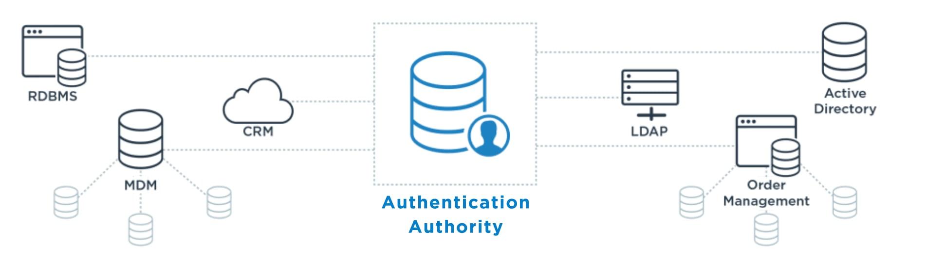 authentication authority diagram