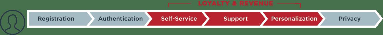 customer profile flow diagram