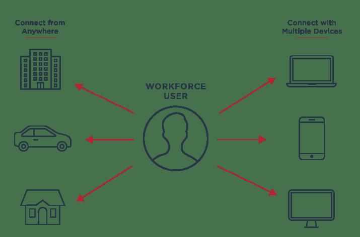 adaptive workforce diagram