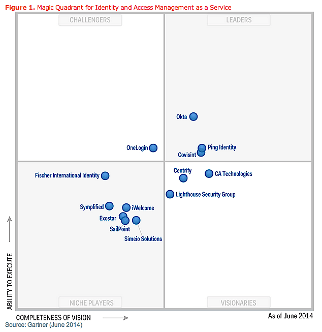 Idaas MQ Gartner 2014.png