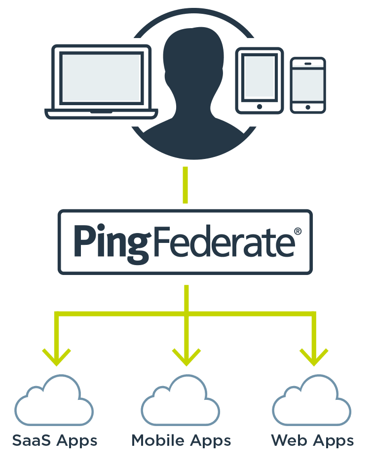 Logiciel Sso Single Sign On Ping Identity